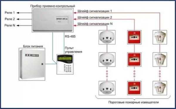 Монтаж и ремонт систем охранно-пожарной сигнализации, состав оборудования