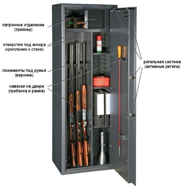 Требование к сейфу для оружия охоты и самообороны