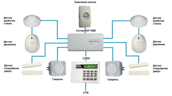 Охранная сигнализация через интернет, описания функционала