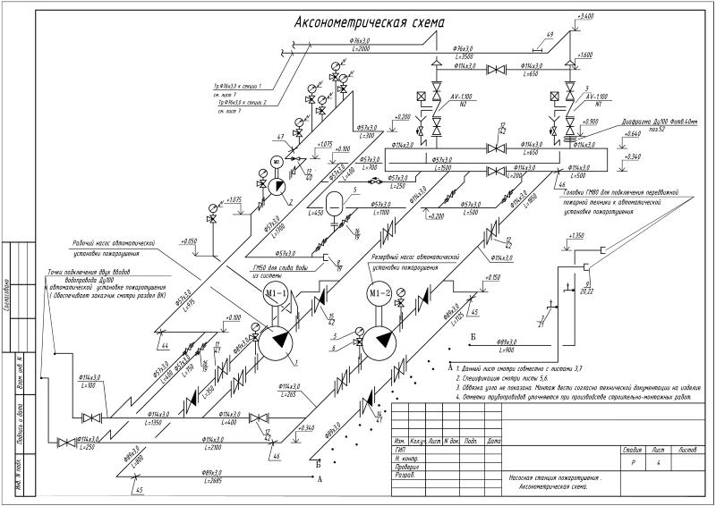 Проект технология водяного пожаротушения, торговый центр