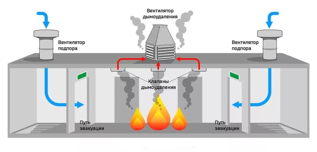 Для чего нужен подпор воздуха при пожаре