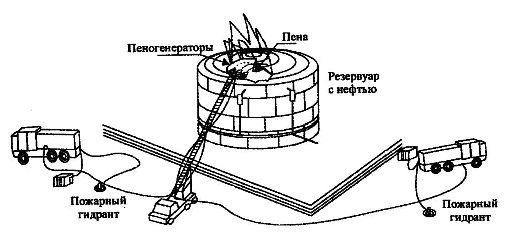 Методика испытания пеногенераторов высокой кратности