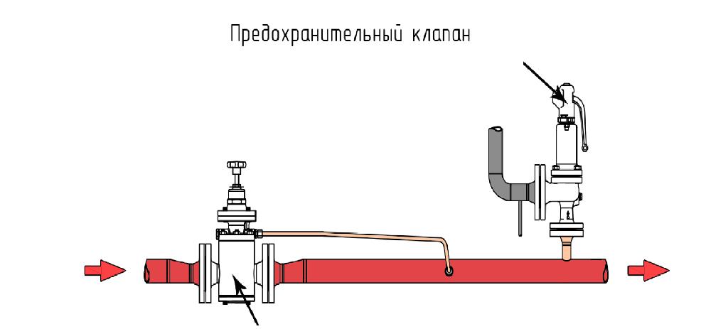 Клапан сброса избыточного давления, пожаротушения