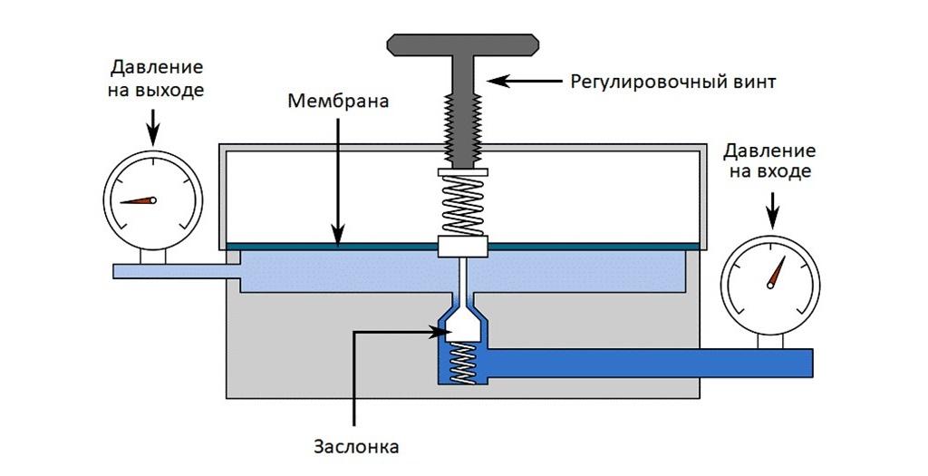 Регулятор давления, редуктор