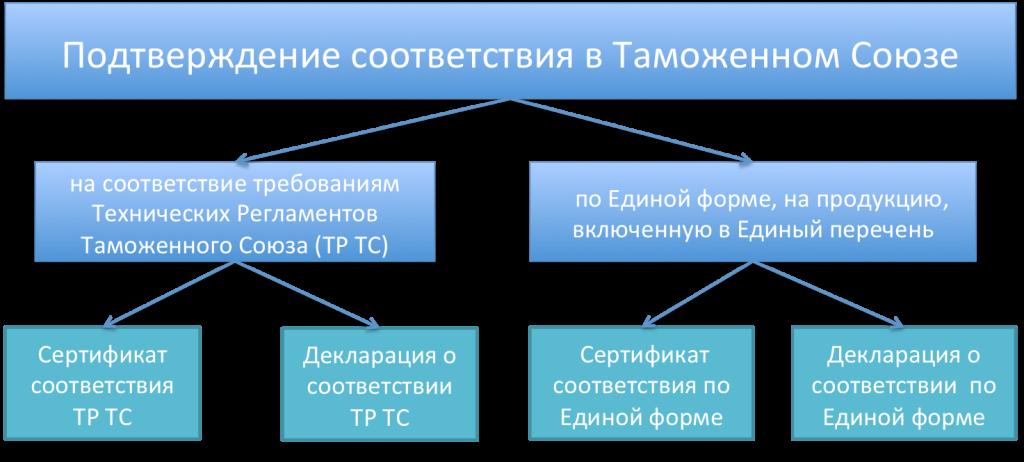 ТР ЕАЭС 043
