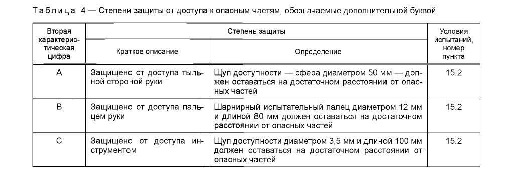ГОСТ 14254