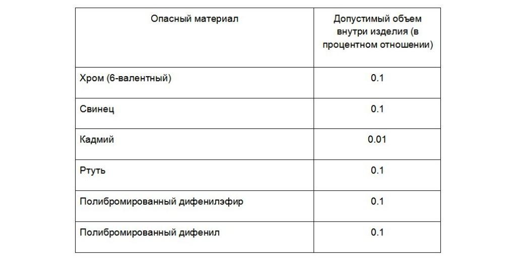 таблица опасные материалы